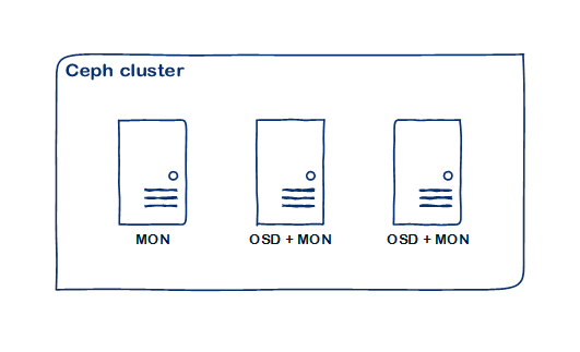 Ceph cluster installation
