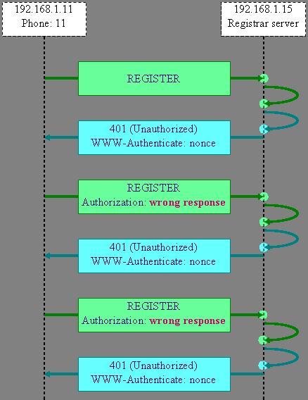 Authentication with originserver (registrar) for registration and ...
